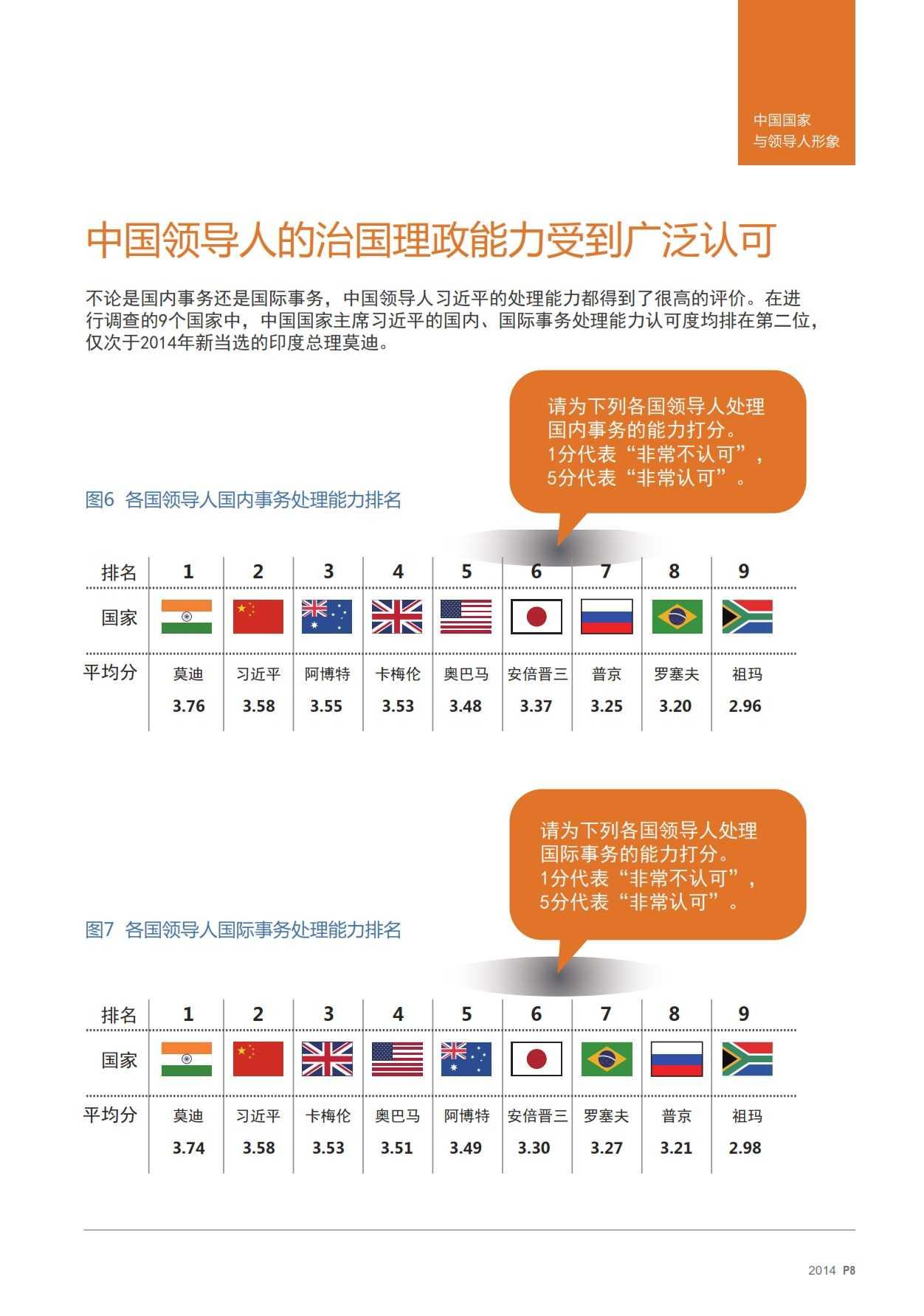 2014中国国家形象全球调查报告-v17_007