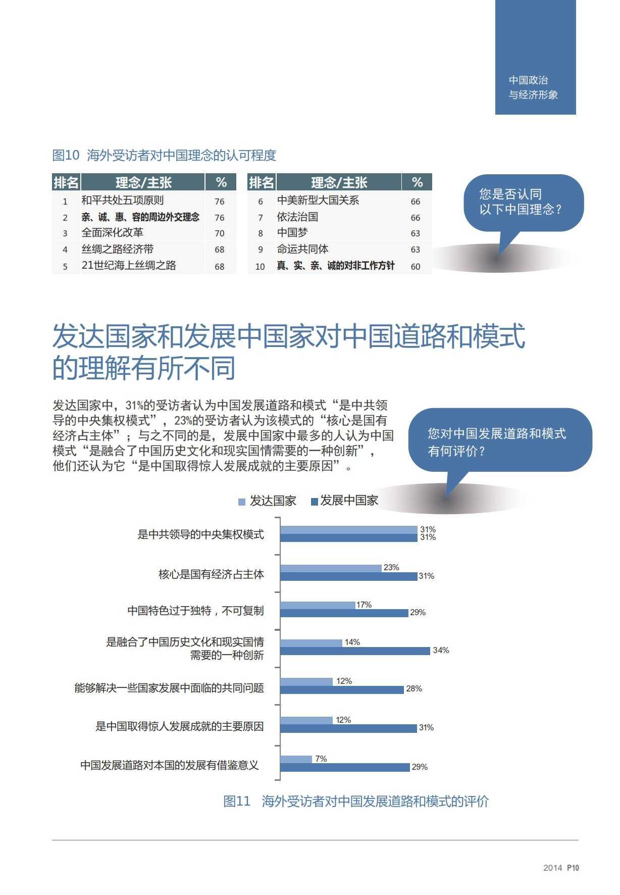 2014中国国家形象全球调查报告-v17_009