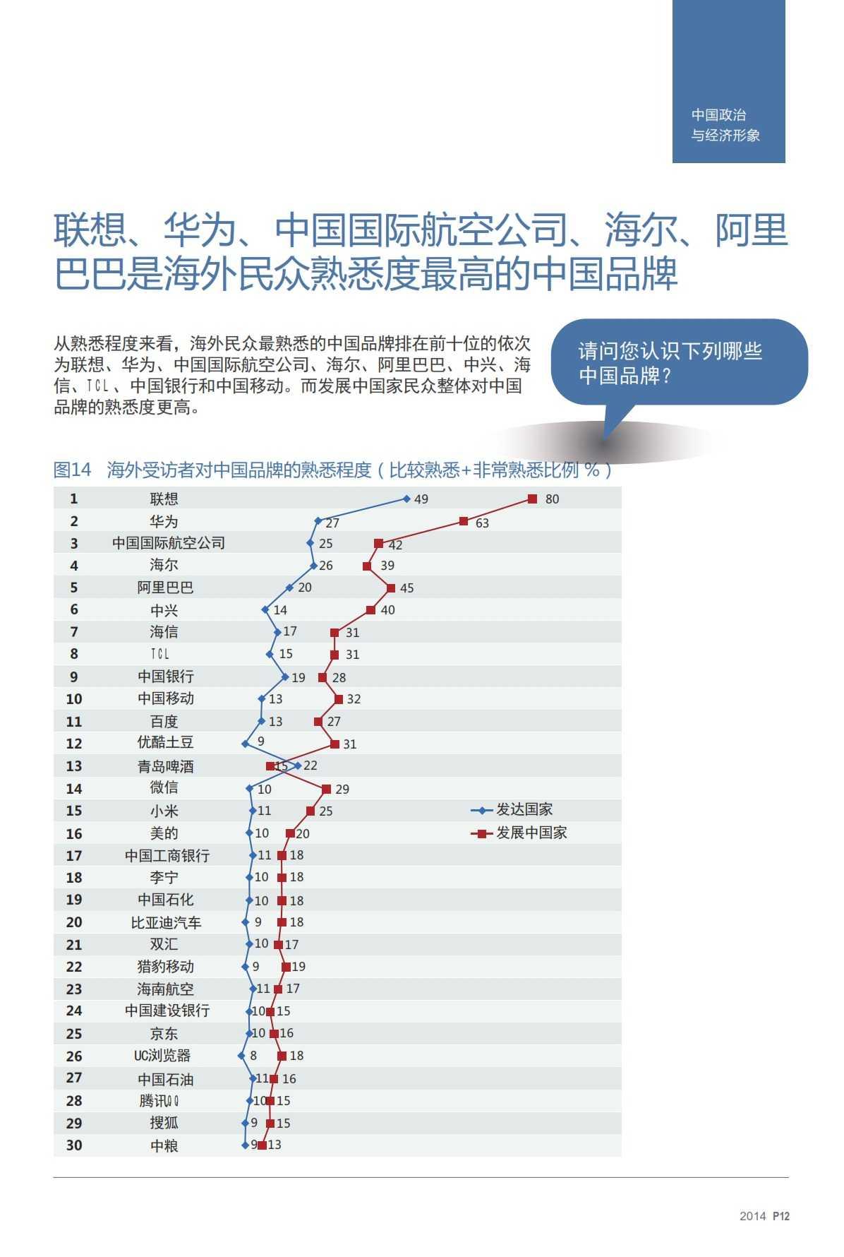 2014中国国家形象全球调查报告-v17_011