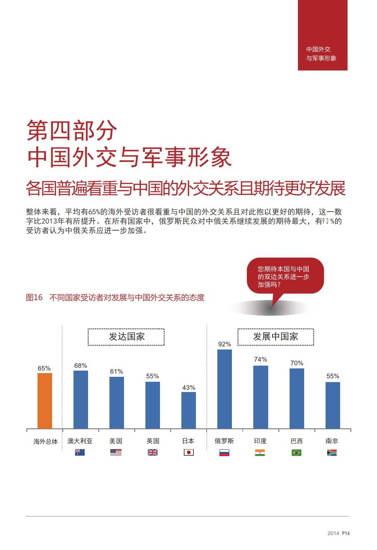 2014中国国家形象全球调查报告-v17_013