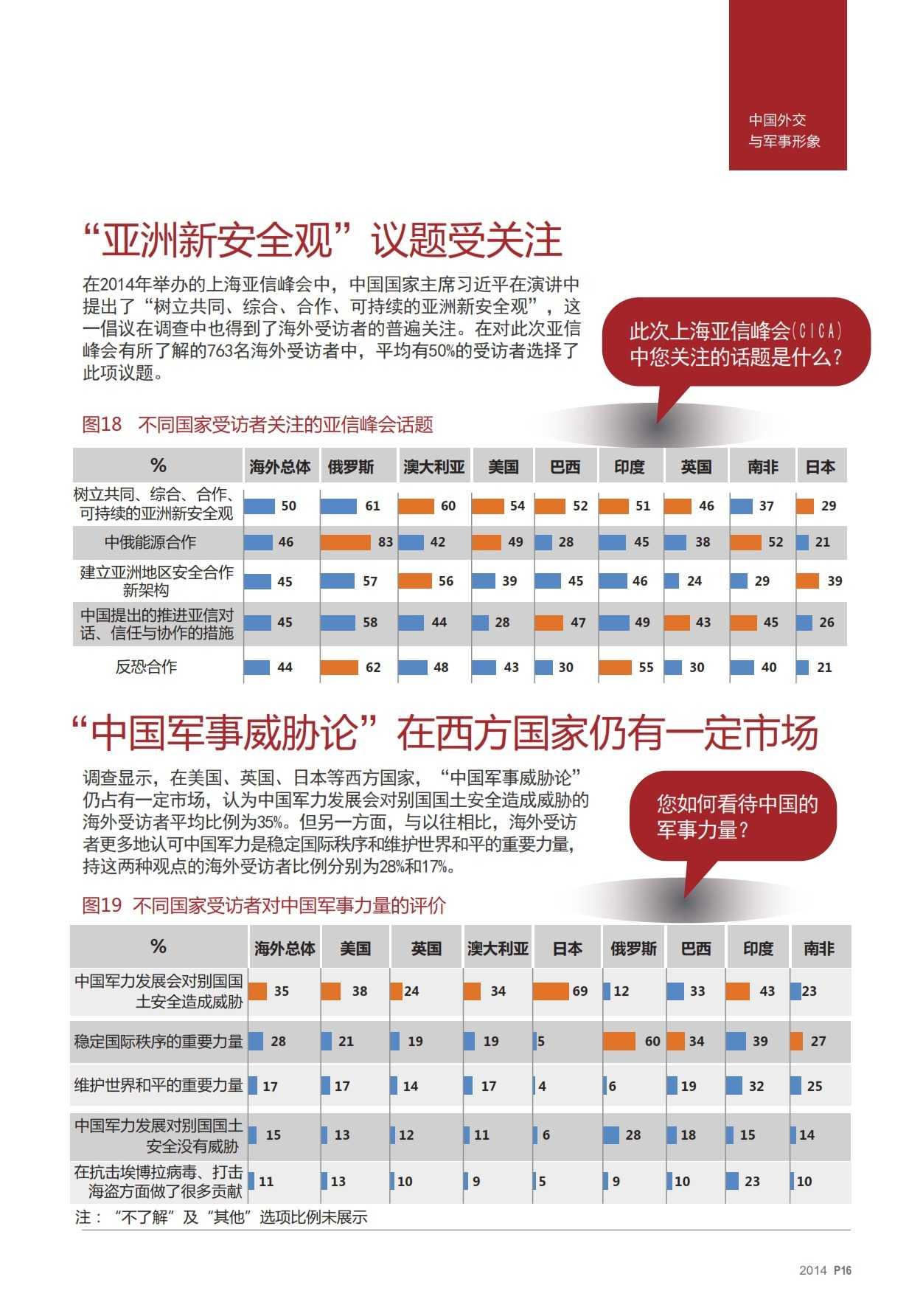2014中国国家形象全球调查报告-v17_015