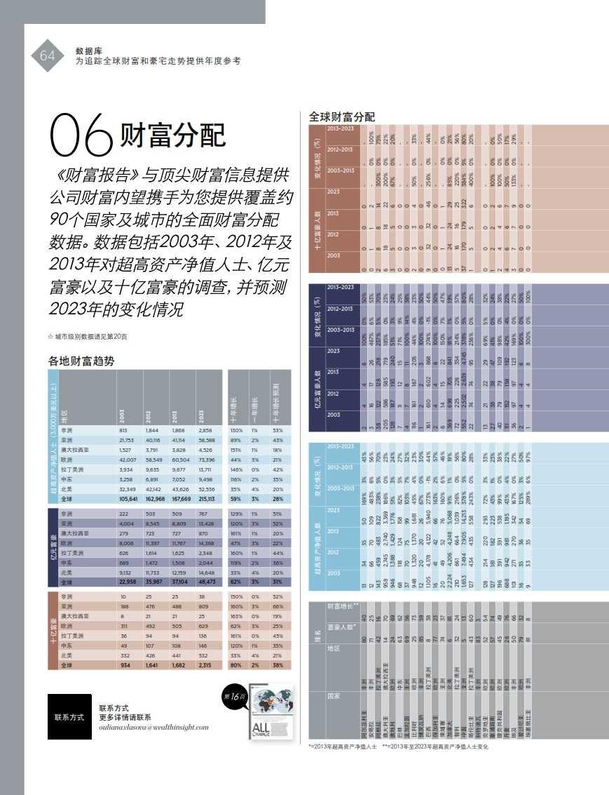 2014财富报告_064