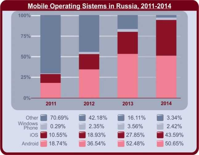 Mobile-Operating-Sistems
