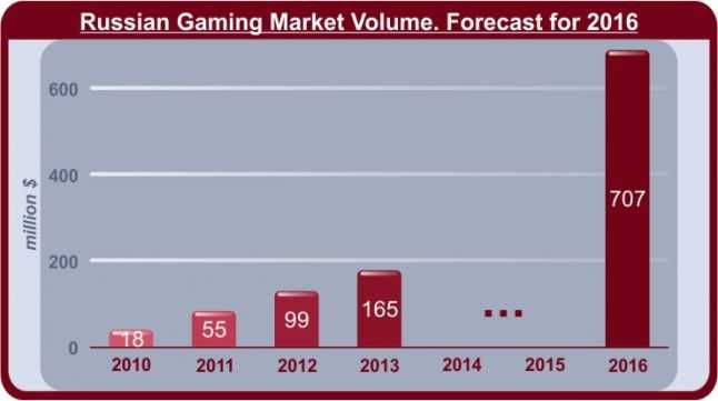 Russian-Gaming-Market-Volume