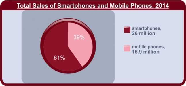 Total-Sales-of-Smartphones-and-Mobile-Phones