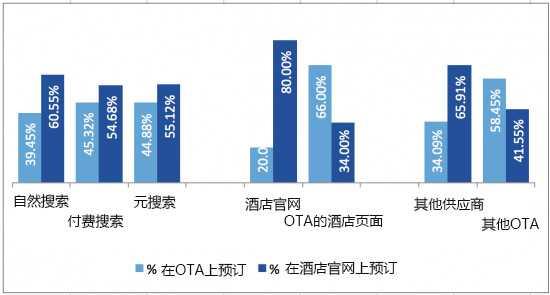 Millward Brown:研究显示OTA必须尽早在旅游购买决策阶段吸引消费者关注 | 互联网数据资讯中心-199IT | 中文互联网数据研究资讯中心
