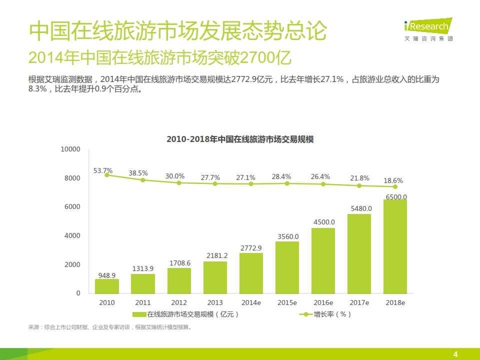 iResearch-2015年中国在线旅游度假行业报告_004