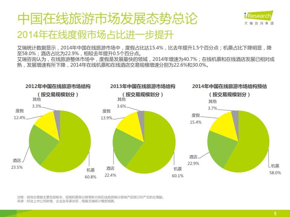 iResearch-2015年中国在线旅游度假行业报告_005