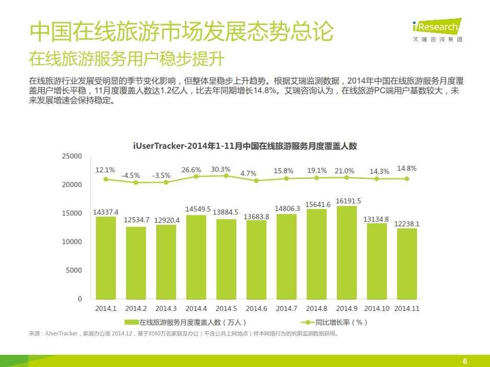 iResearch-2015年中国在线旅游度假行业报告_006