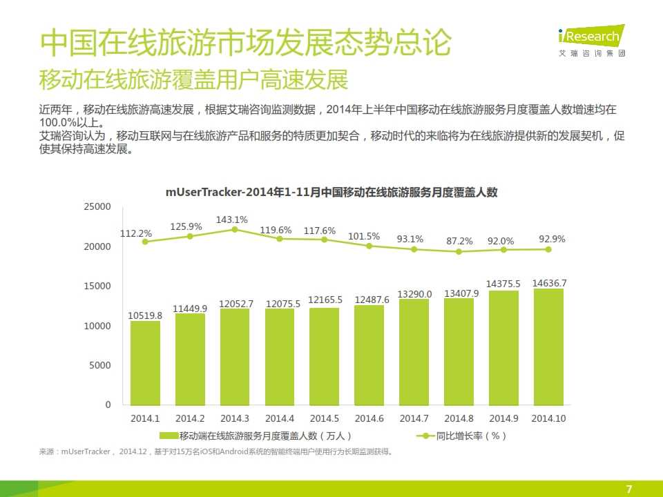 iResearch-2015年中国在线旅游度假行业报告_007