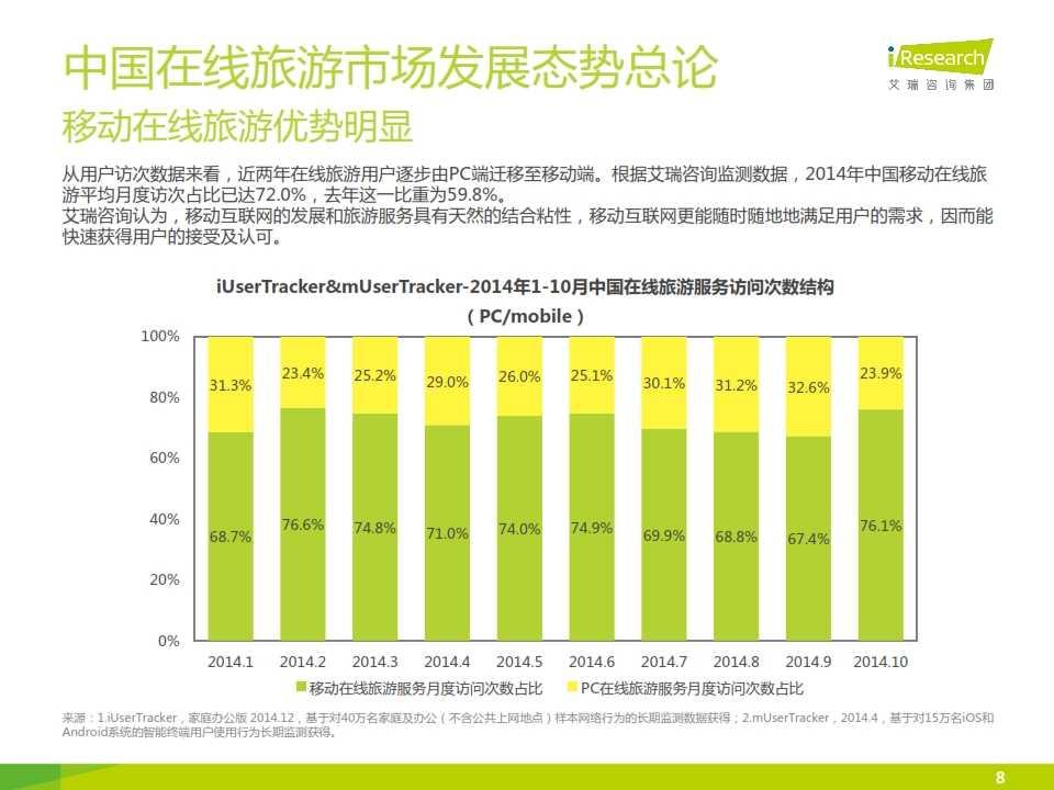 iResearch-2015年中国在线旅游度假行业报告_008