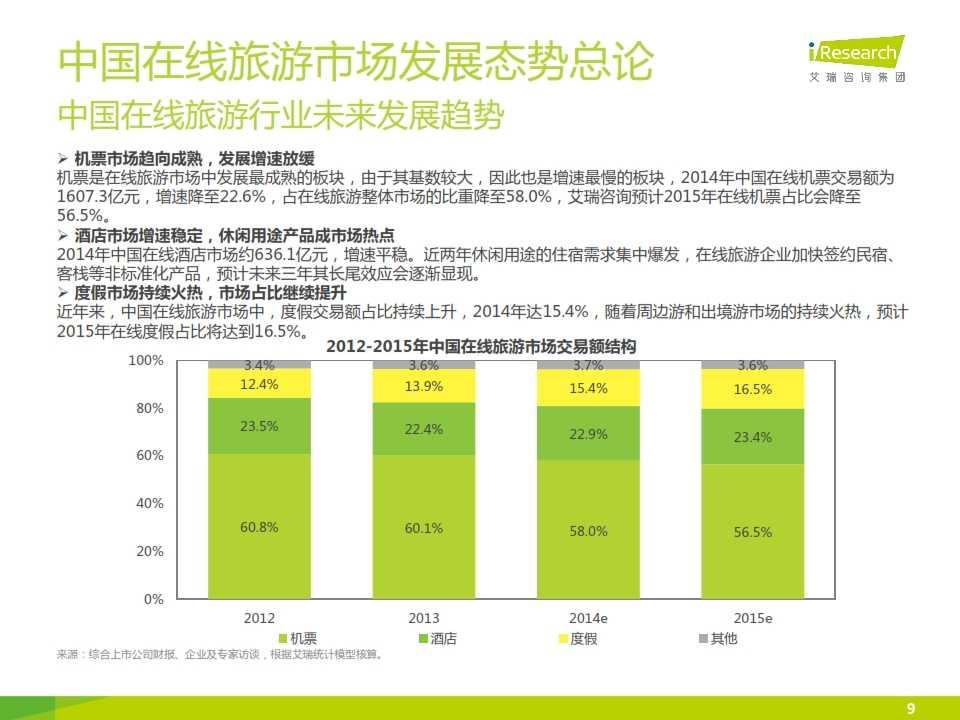iResearch-2015年中国在线旅游度假行业报告_009