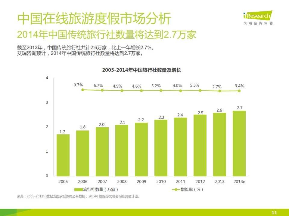 iResearch-2015年中国在线旅游度假行业报告_011