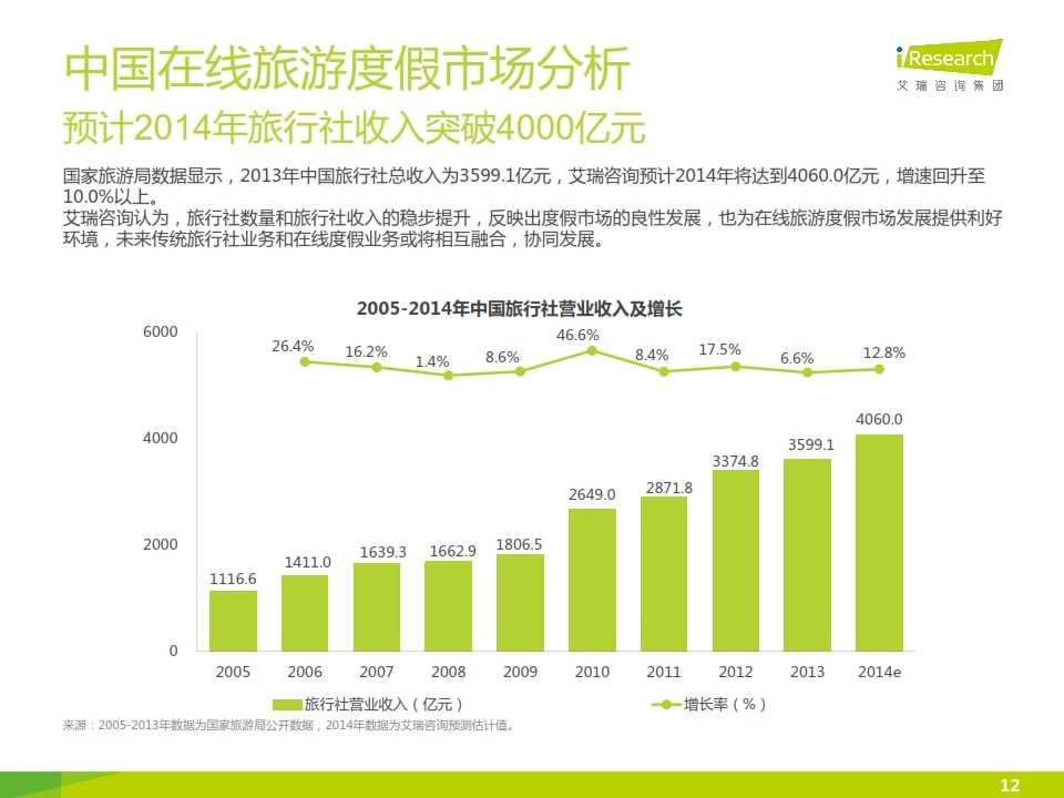 iResearch-2015年中国在线旅游度假行业报告_012
