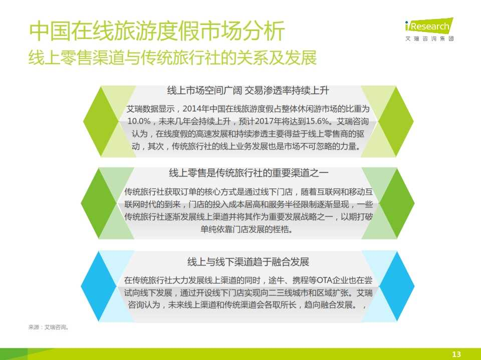 iResearch-2015年中国在线旅游度假行业报告_013
