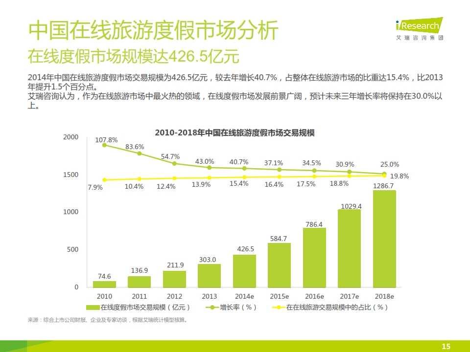 iResearch-2015年中国在线旅游度假行业报告_015