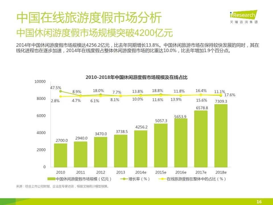 iResearch-2015年中国在线旅游度假行业报告_016