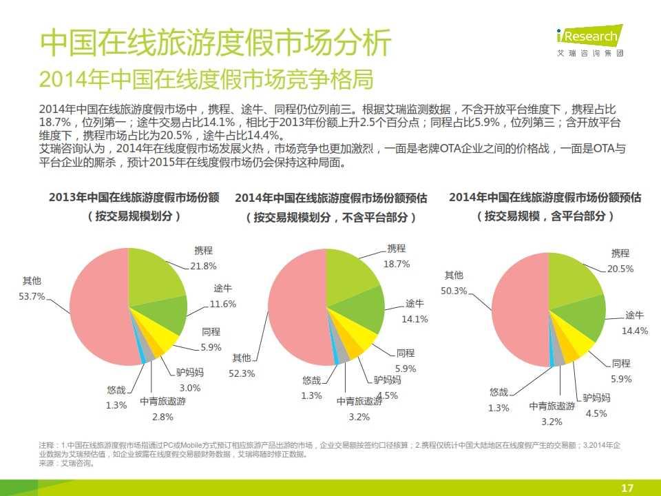 iResearch-2015年中国在线旅游度假行业报告_017