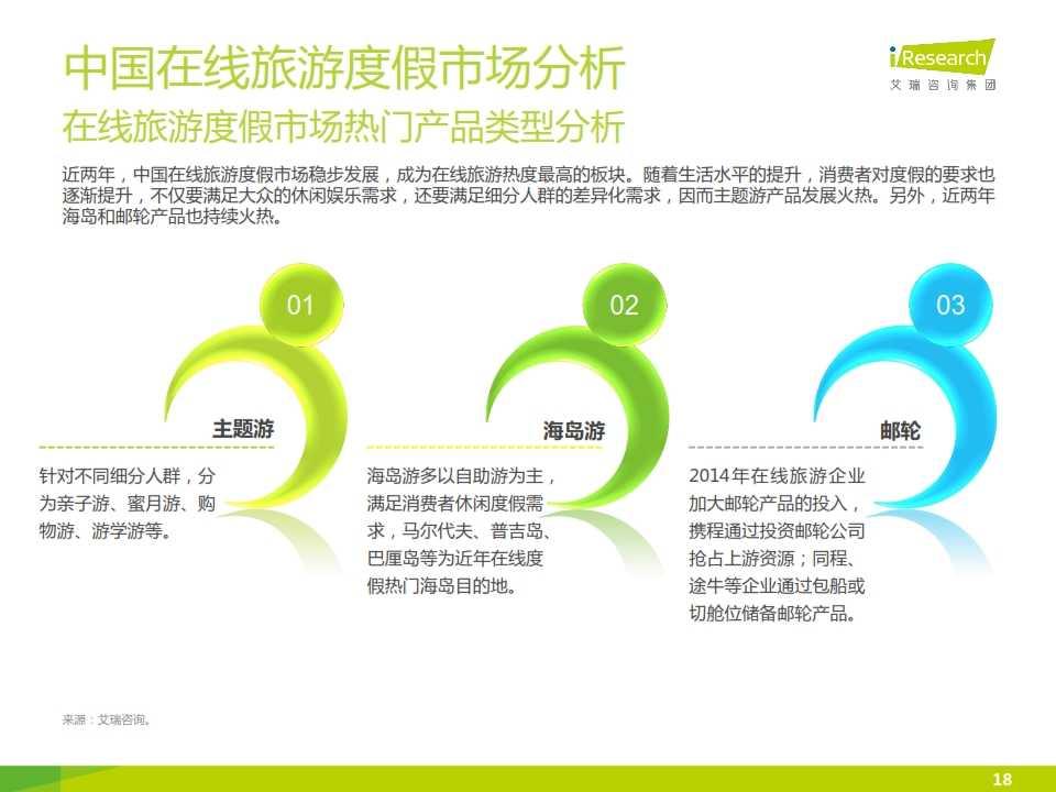 iResearch-2015年中国在线旅游度假行业报告_018