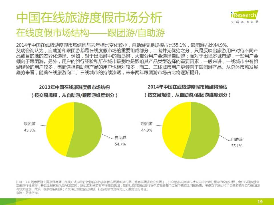 iResearch-2015年中国在线旅游度假行业报告_019