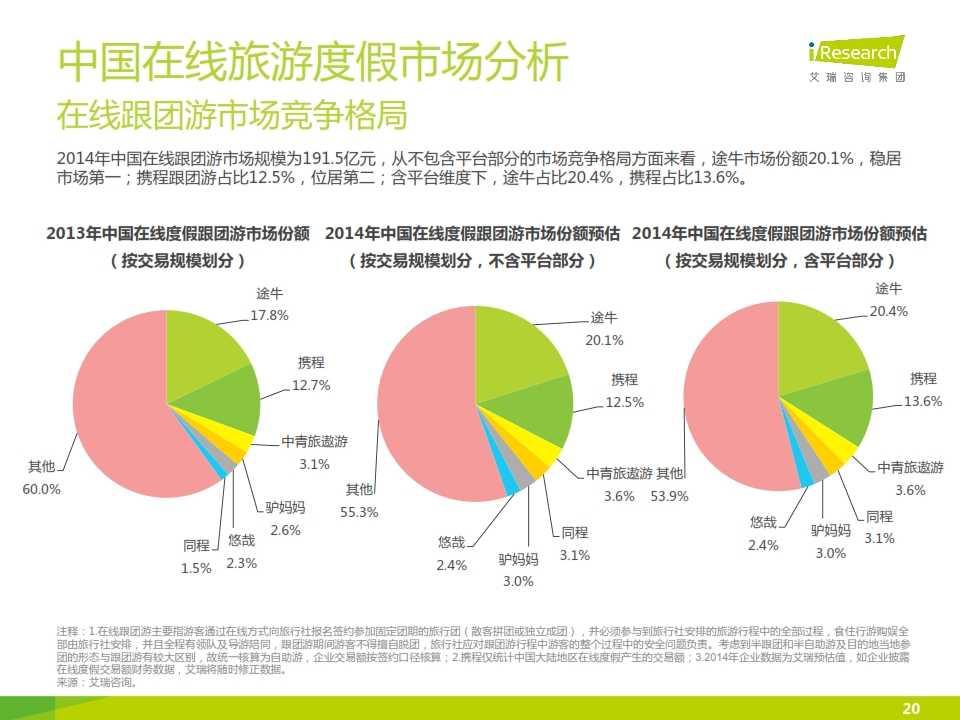 iResearch-2015年中国在线旅游度假行业报告_020