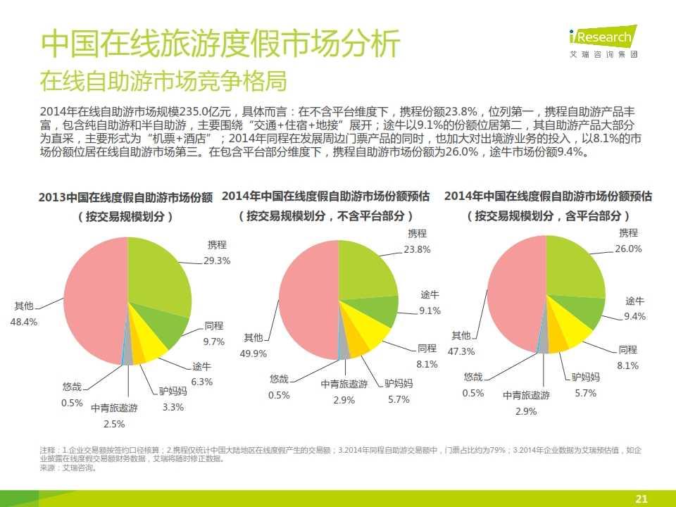 iResearch-2015年中国在线旅游度假行业报告_021
