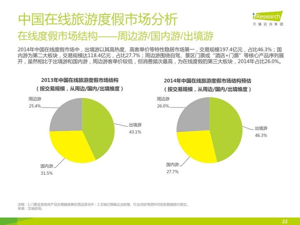 iResearch-2015年中国在线旅游度假行业报告_022