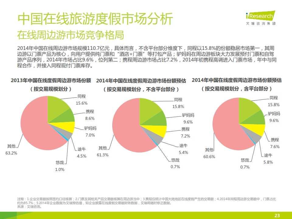 iResearch-2015年中国在线旅游度假行业报告_023