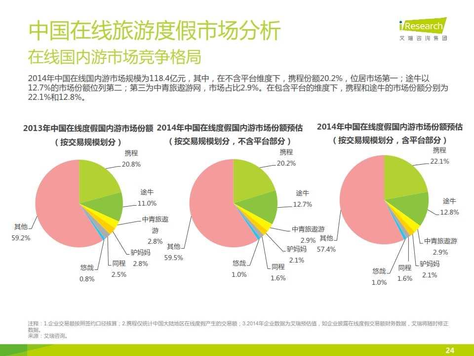 iResearch-2015年中国在线旅游度假行业报告_024