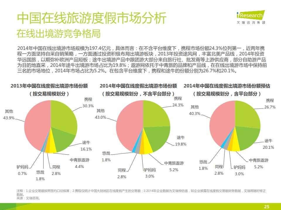 iResearch-2015年中国在线旅游度假行业报告_025