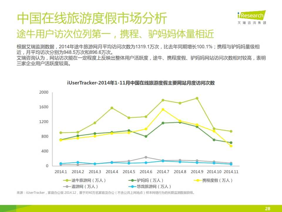 iResearch-2015年中国在线旅游度假行业报告_028