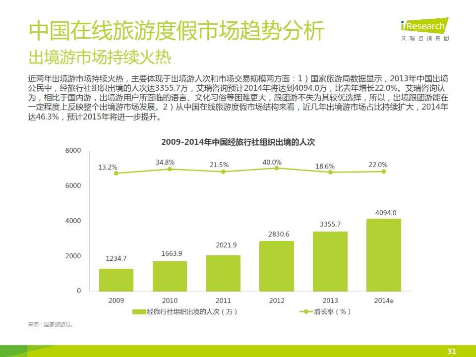 iResearch-2015年中国在线旅游度假行业报告_031