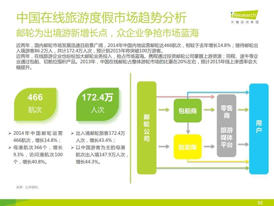 iResearch-2015年中国在线旅游度假行业报告_032