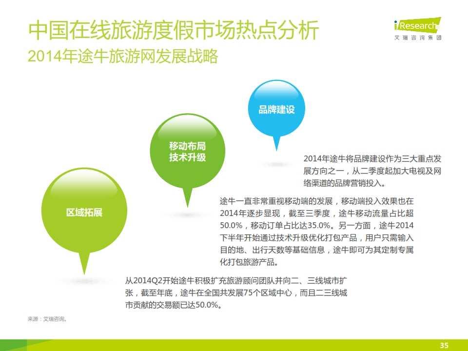 iResearch-2015年中国在线旅游度假行业报告_035
