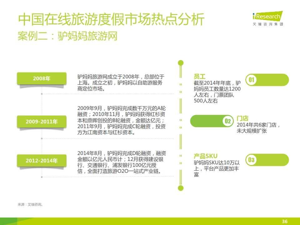 iResearch-2015年中国在线旅游度假行业报告_036