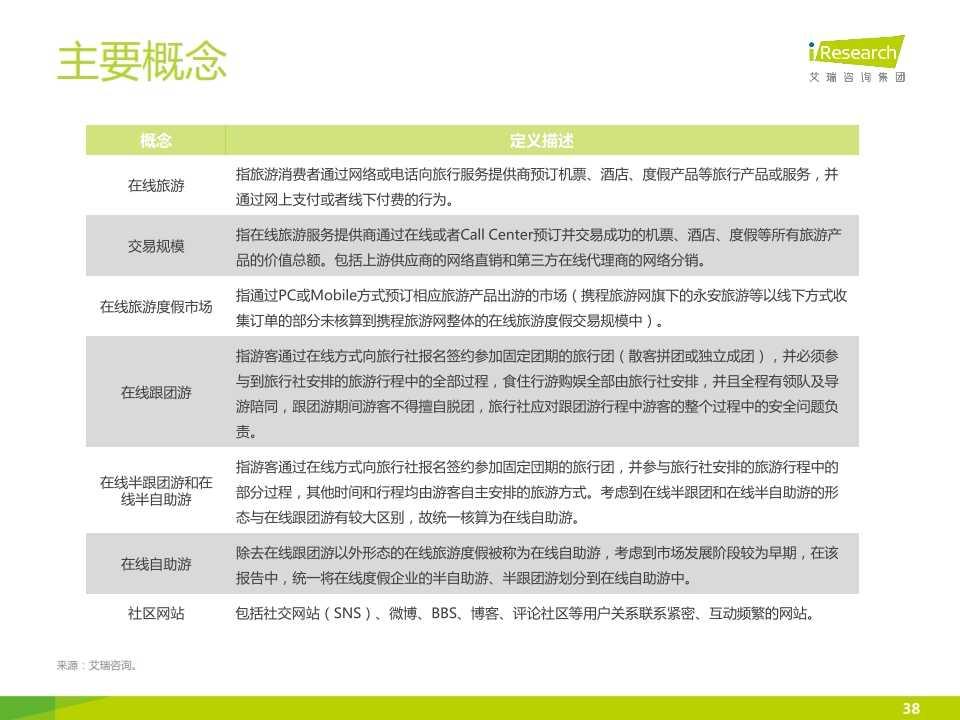 iResearch-2015年中国在线旅游度假行业报告_038