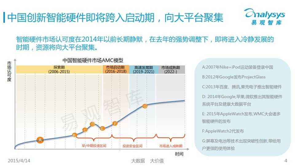 中国创新智能硬件产业专题研究报告2015_004