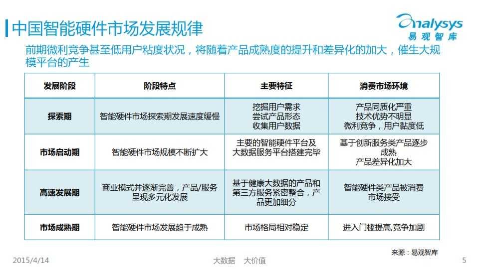 中国创新智能硬件产业专题研究报告2015_005