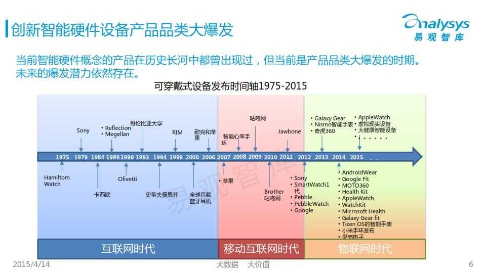 中国创新智能硬件产业专题研究报告2015_006