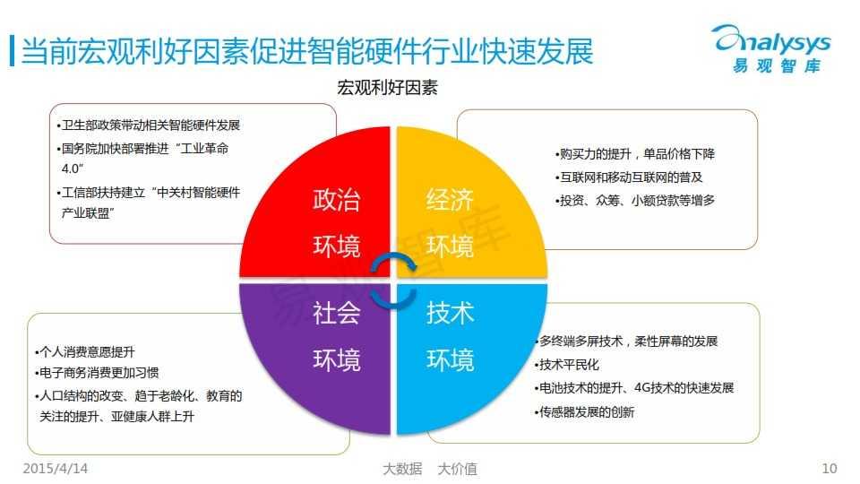 中国创新智能硬件产业专题研究报告2015_010