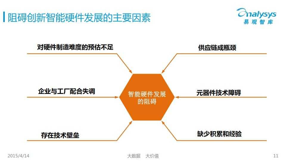中国创新智能硬件产业专题研究报告2015_011