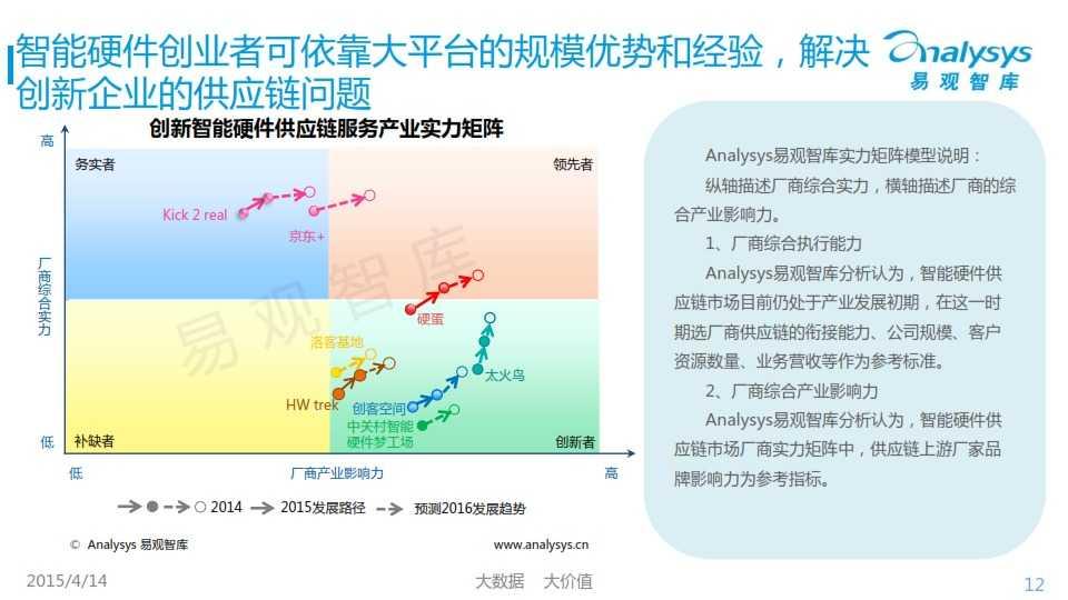中国创新智能硬件产业专题研究报告2015_012