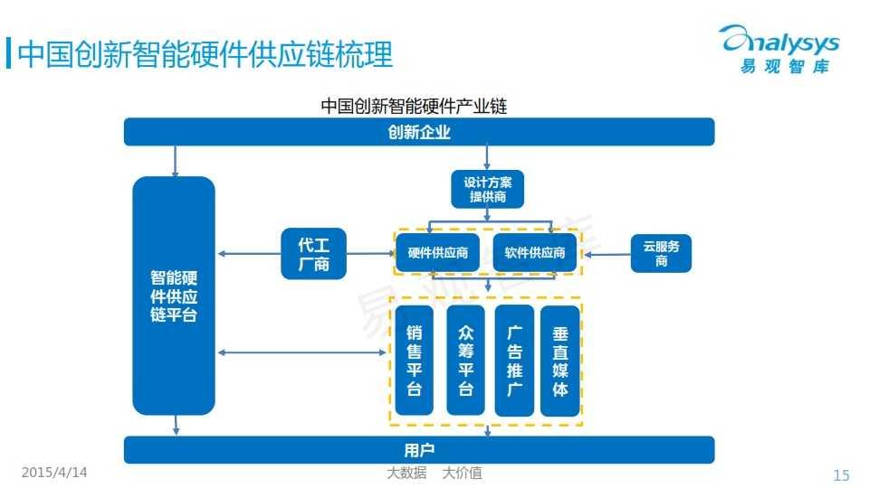 中国创新智能硬件产业专题研究报告2015_015