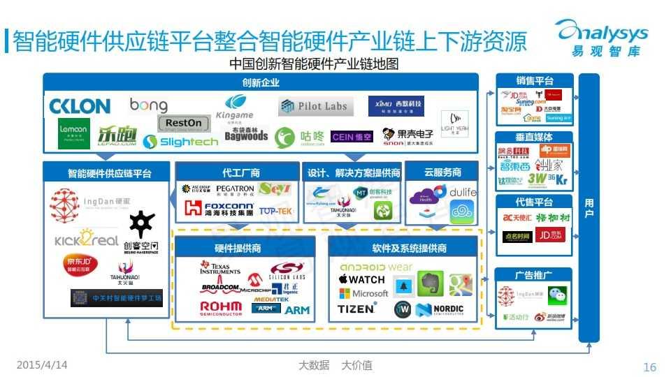 中国创新智能硬件产业专题研究报告2015_016
