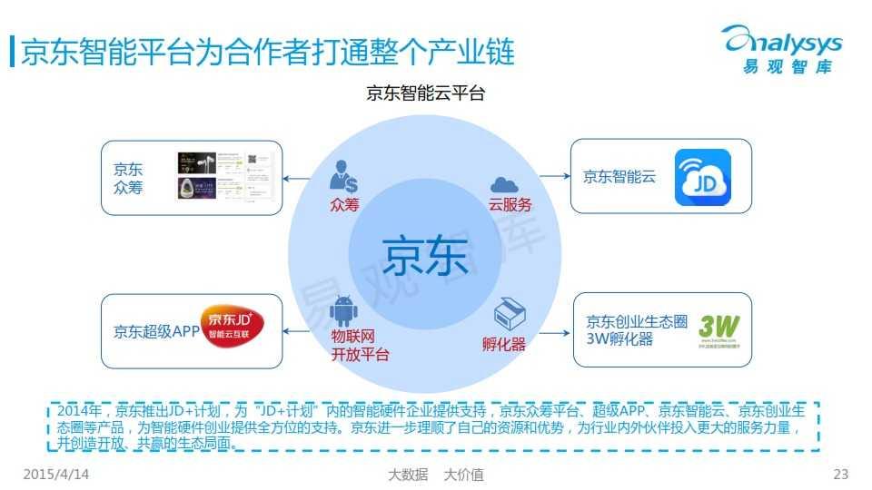 中国创新智能硬件产业专题研究报告2015_023