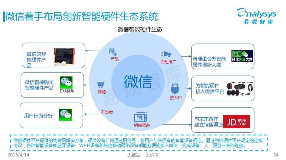 中国创新智能硬件产业专题研究报告2015_024