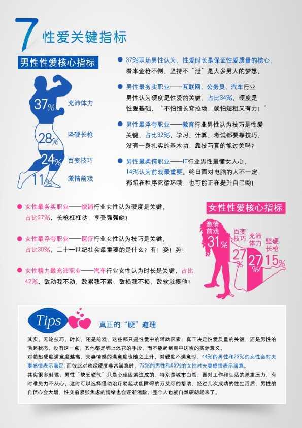 性福中国蓝皮书_020