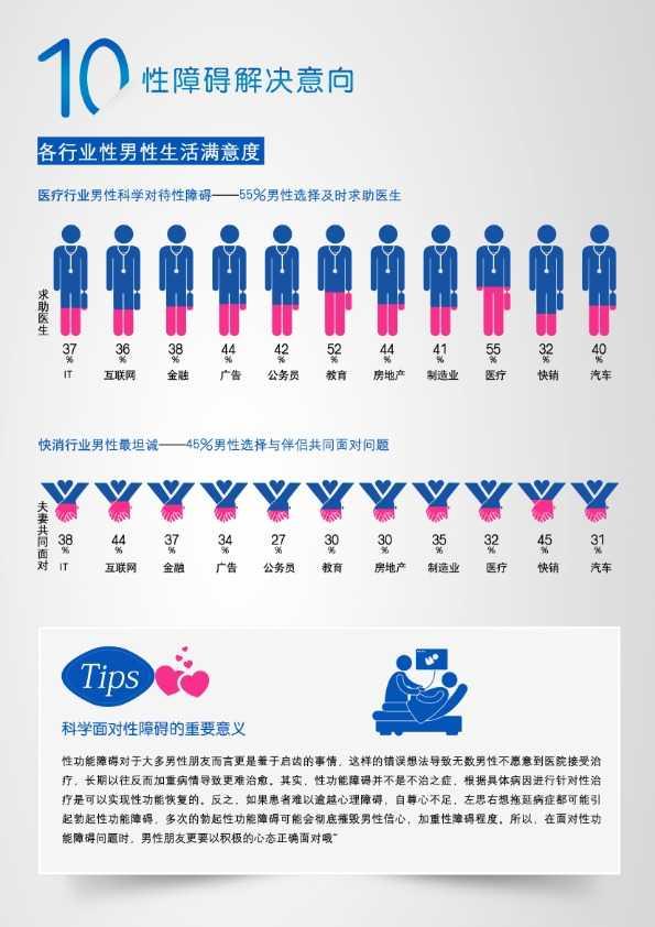 性福中国蓝皮书_023