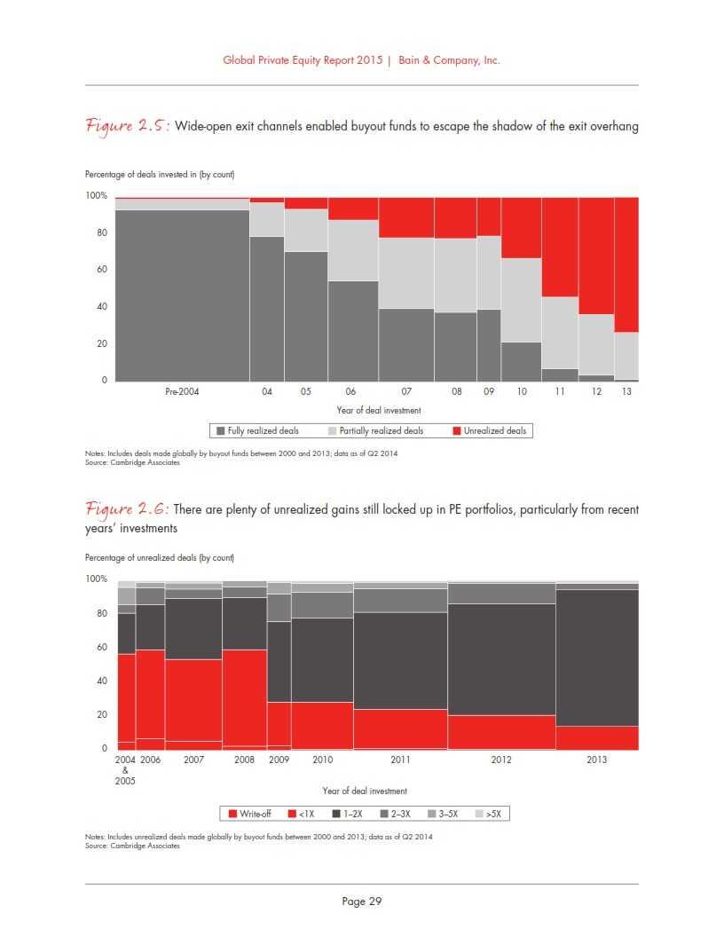 贝恩:2015年全球私募股权投资报告_035