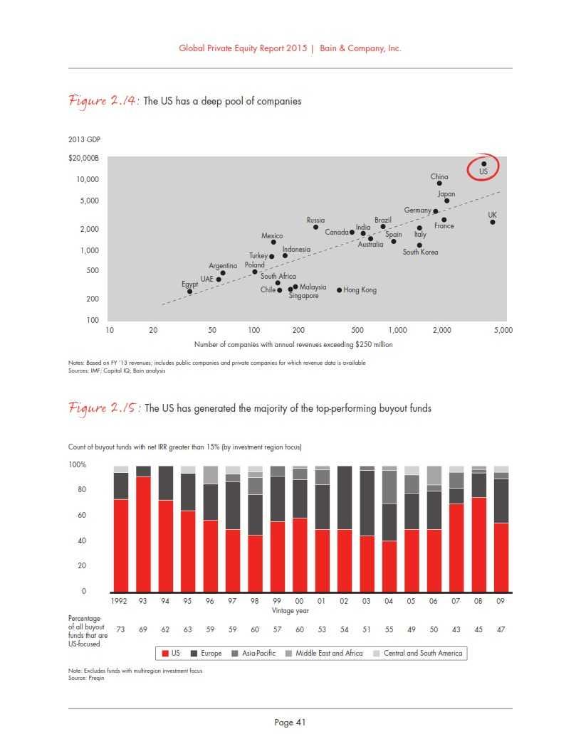 贝恩:2015年全球私募股权投资报告_047